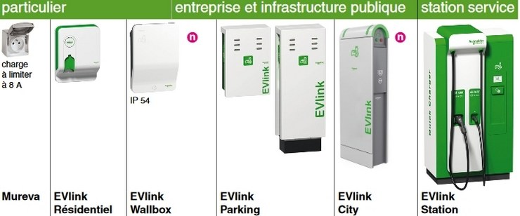 gamme Schneider Electric wallbox